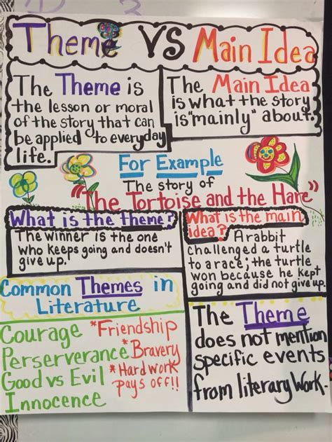11 tips for teaching about theme in language arts the theme vs main idea anchor chart anchor charts for