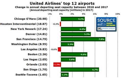 united airlines hubs usb3 hub analysis american airlines delta air lines and