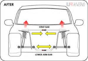What Are The Purpose Of Struts On A Car Strut Bars Other Reinforced Frames Purpose Effects