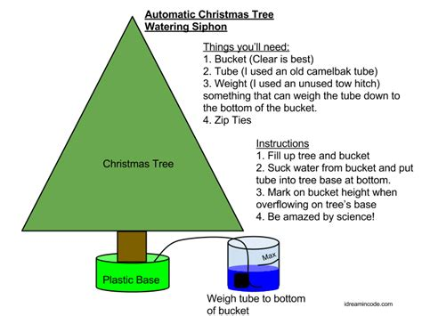 christmas tree siphon i dream in code