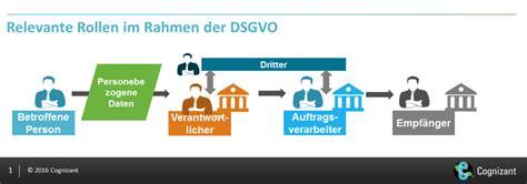 datenschutz bank datenschutz grundverordnung dsgvo bietet chancen f 252 r banken
