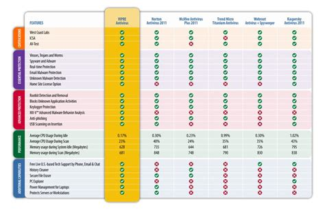 competitor comparison chart template competitive analysis chanimal