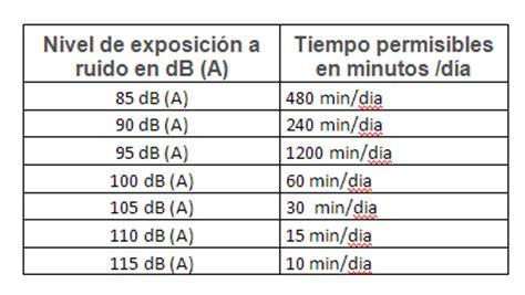 el ruido del tiempo b01exl6kw8 cursos de sonido cfp24 niveles maximos de exposicion para ruido continuo
