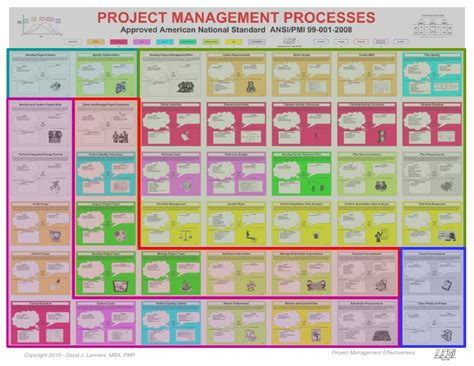 Pmp After Mba In Project Management by Ansi Standard Project Management Chart