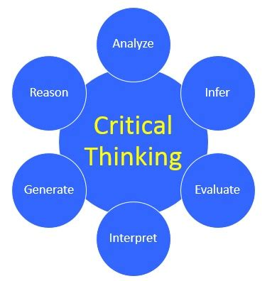 brain techniques for memory improvement and critical thinking books what defines critical thinking mind or brain steemit