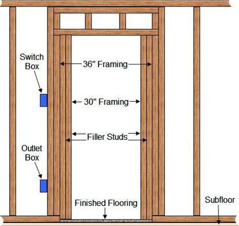 framing interior doors door framing header basement heat loss c daniel