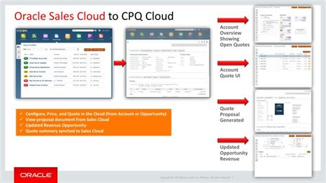tutorial oracle cloud ppt oracle sales cloud cpq cloud powerpoint