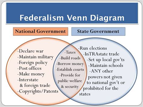 powers of state and federal government venn diagram chapter 3 the constitution ppt