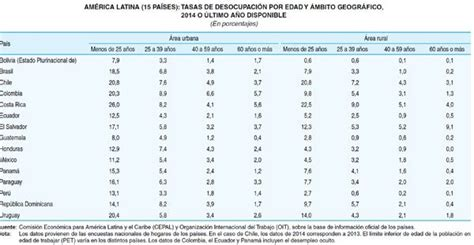 tasa de desempleo en latinoamerica 2016 el diario cepal y oit anuncian aumento de desempleo en