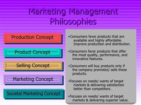 marketing management philosophies studiousguy major marketing management philosophy iibm lms