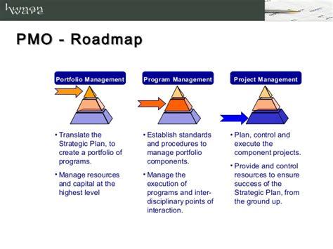 program management roadmap project management office value