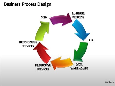 design definition in business business process design powerpoint presentation templates