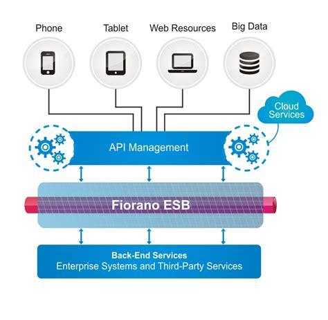 system fiorano fiorano mobile integration