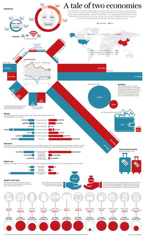 map of usa vs china infographic china vs the us a tale of two economies