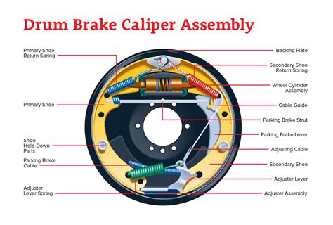 drum brake assembly diagram cost to replace brake shoes and drums style guru