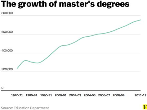 which is better a masters or bachelor degree master s degree is the fastest growing college credential