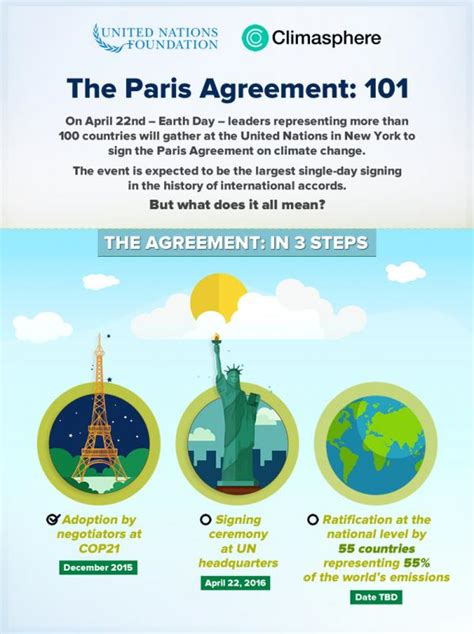 q a the paris climate accord the new york times paris climate agreement 101 no jargon just facts
