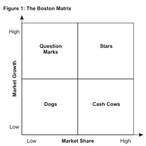 Strategic Prioritization The Boston Matrix Bcg Matrix Boston Matrix Template