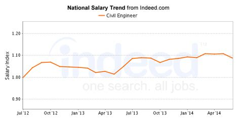 Indiana Mba Salary by What Is The Average Salary After Ms In Structural