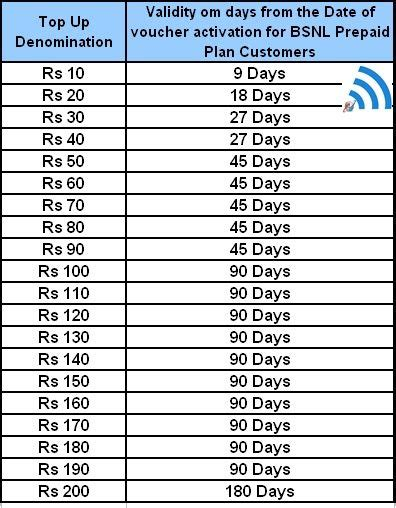 idea online recharge prepaid recharge tariff section bsnl prepaid recharge full talk time offers in kerala