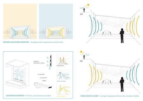 Interior Design Diagrams by Tvzeb Zero Energy Building Traverso Vighy Archdaily