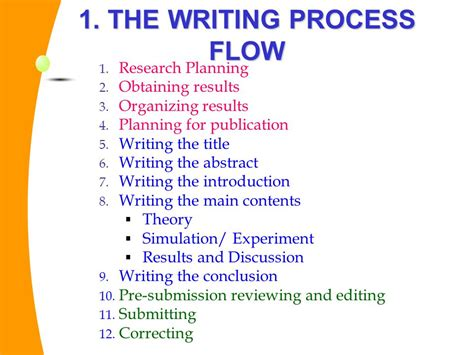 process of writing a research paper research paper writing process 28 images research