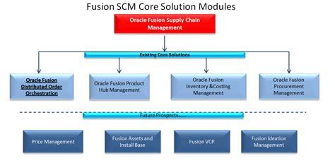 scm workflow supply chain management june 2014 archives
