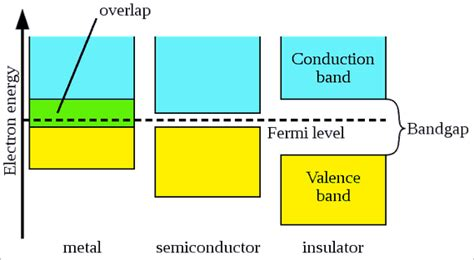 metals electrical conductors 5 answers how does band theory explain electrical conductivity of metals quora