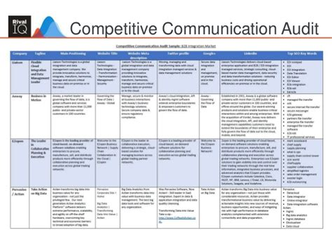 Building An Integrated Marketing Plan Comprehensive Marketing Strategy Template