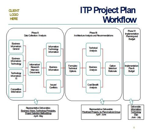 high level strategy template project plan exle sludgeport240 web fc2