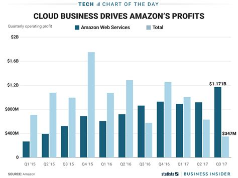 business insider amazon web services turns a loss into a profit in q3