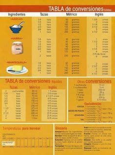tabla de equivalencias a continuacion se presenta la tabla de tabla de equivalencias y medidas en la cocina sons and no se