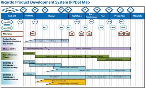 program management global engineering environmental  strategic consultancy