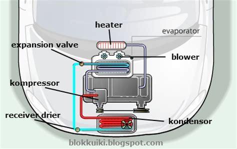 Rem Abs Mobil fungsi komponen dan cara kerja sistem ac mobil otomotrip