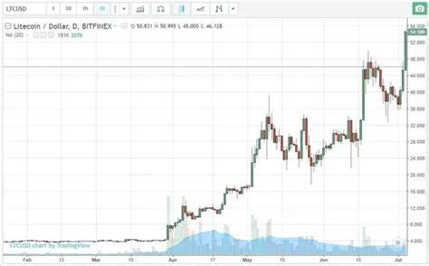 bitconnect faucet free bitcoin faucet gambling bitcoin checker ios