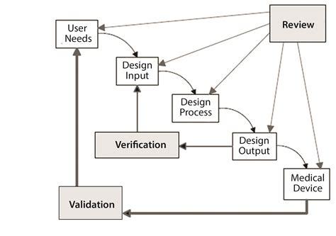 pattern in validation design freeze medical device