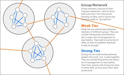 weak ties and diversity in social networks