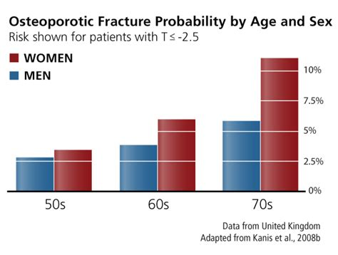 Osteoporosis statistics uk marriage