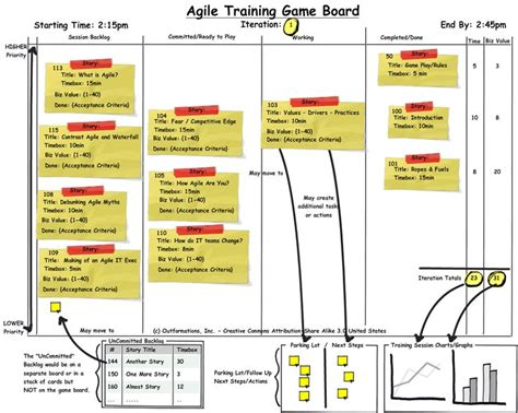 2656 Best Images About Project Management And Pmbok On Pinterest Agile Board Template