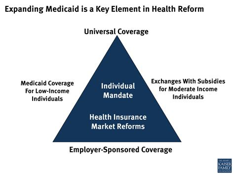medicaid health insurance expanding medicaid is a key element in health reform the