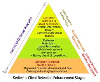 Customer Retention Description by Sedtec Llc Customer Retention Customer Relationship Management Customer Reporting