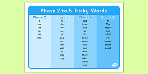 phase 2 word mat phase 2 to 5 tricky words word mat phase 2 phase 3 phase 4
