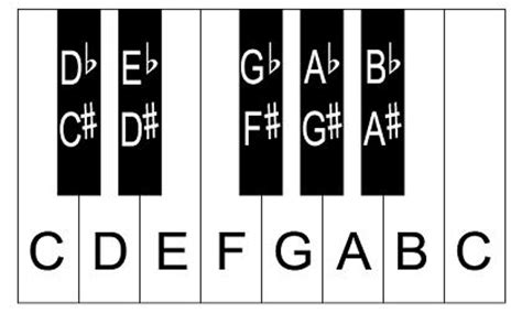 piano keyboard diagram piano keyboard with note names www pixshark images