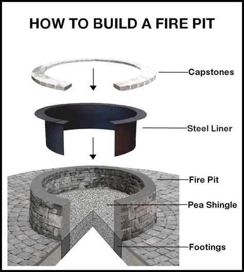 how to build a firepit in the ground how to build an inground pit fireplace design ideas