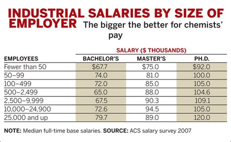 Industrial And Systems Engineering Mba Salary by Chemical Engineering News Acs News Employment