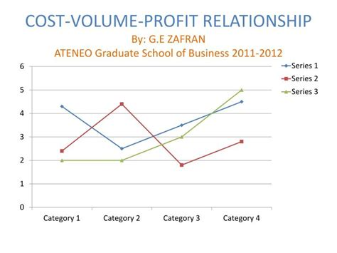 Ateneo Graduate School Tuition Fee Mba by Ppt Cost Volume Profit Relationship By G E Zafran