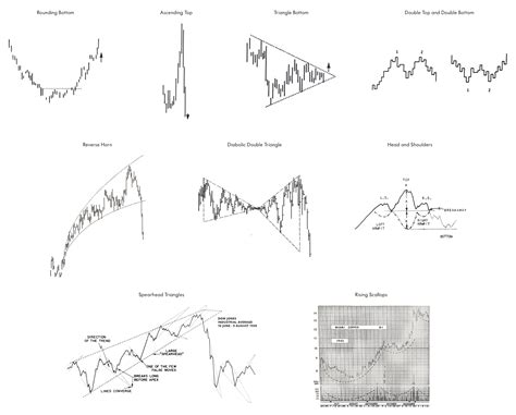 gartley pattern history a history of technical analysis winton