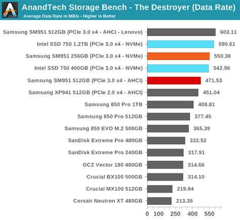 anandtech com bench anandtech storage bench the destroyer samsung sm951