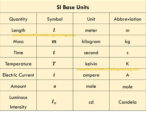 what is the si base unit for temperature study com si base and derived units for electrical engineers