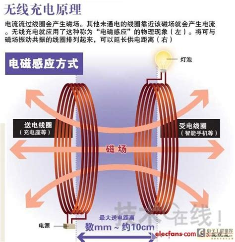 electromagnetic induction resonance wireless to charge the principle to explain in detail picture and text 171 dave ross